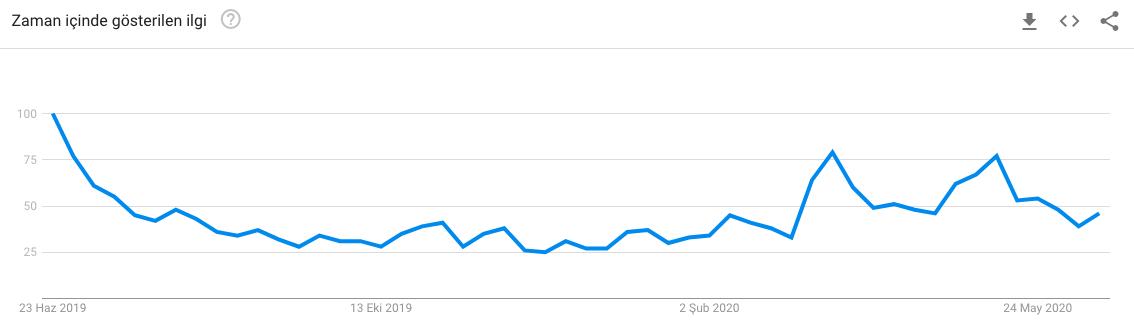 Türkiye'de bitcoin'e olan ilgi. türkiye ve bitcoin