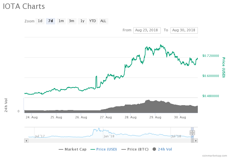 IOTA's 7-day price chart. Source: CoinMarketCap