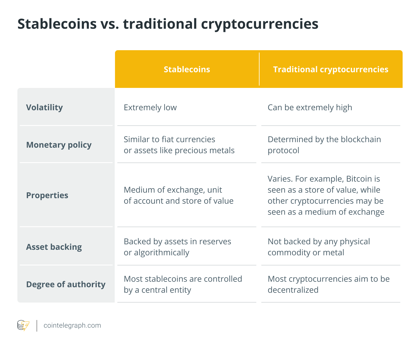 Stablecoins vs. traditional cryptocurrencies