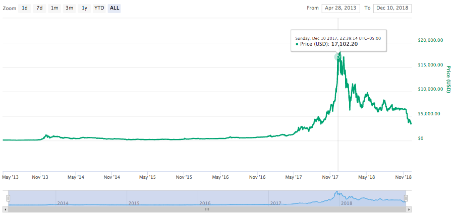 Bitcoin all-time price chart. Source: CoinMarketCap