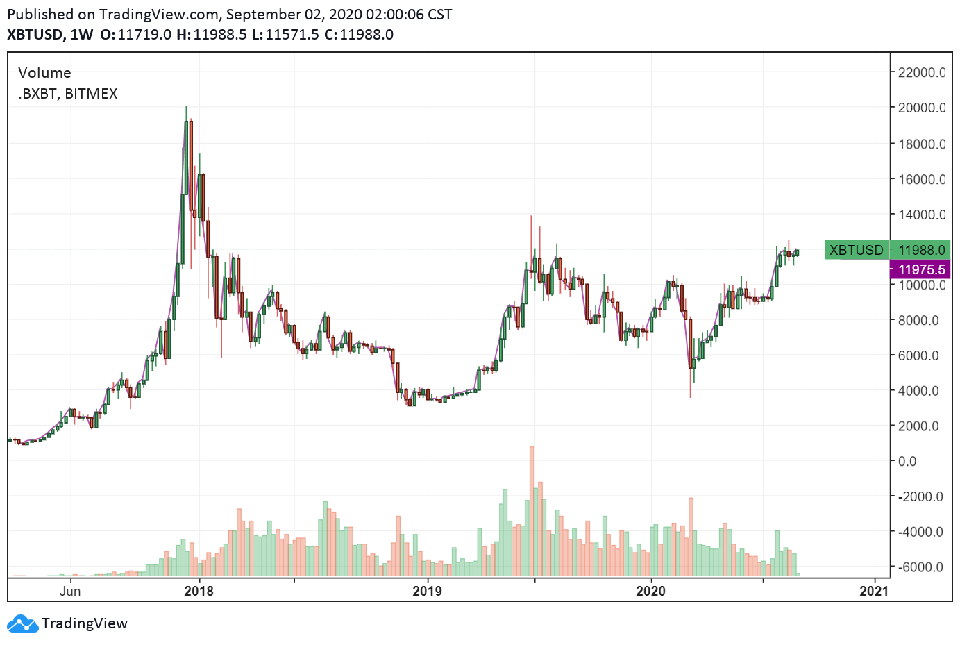 Grafico settimanale di XBT/USD