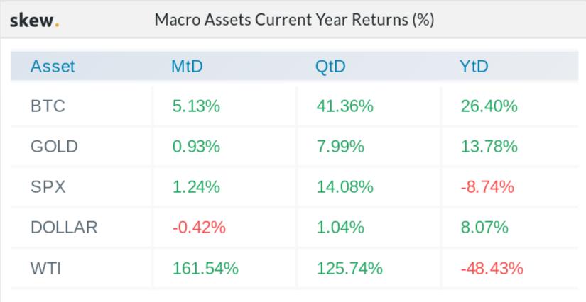 Prestazioni di svariati macro-asset da inizio anno a oggi