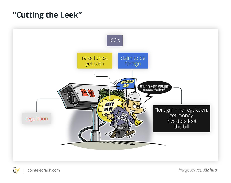 Cutting the Leek