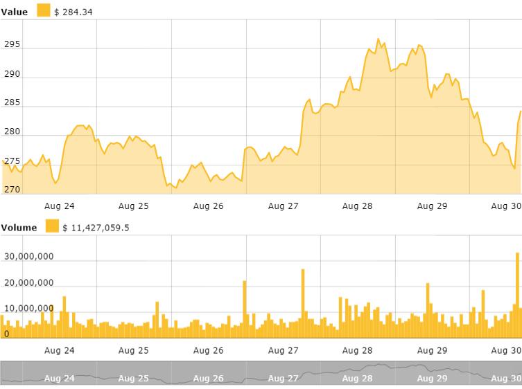 Gráfico de precios de 7 días de Ethereum. Fuente: Índice de Precios de Ethereum de Cointelegraph
