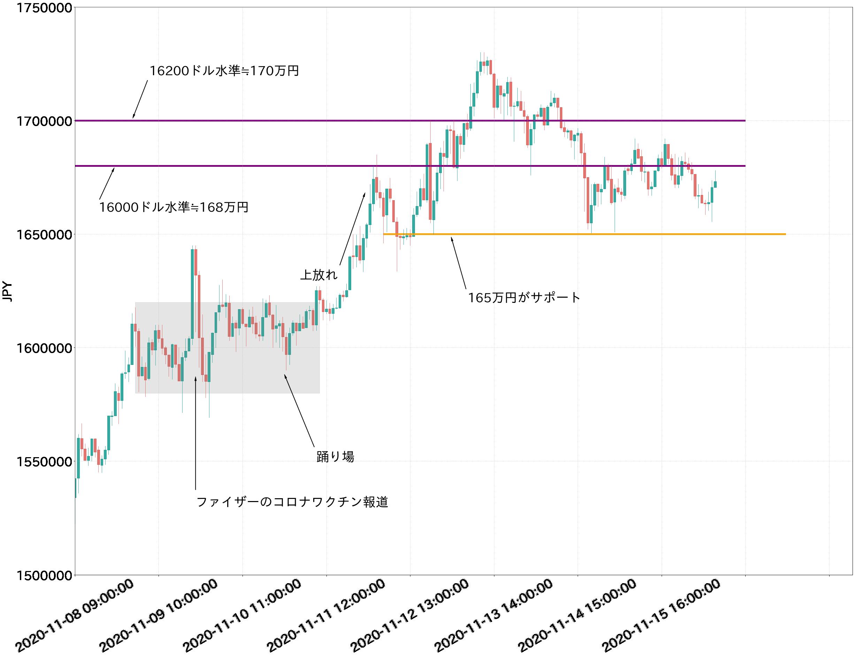 第2図:BTC対円チャート 1時間足 出所:bitbank.ccより作成