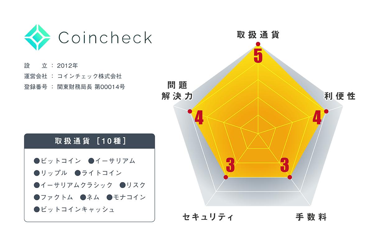 仮想通貨取引所コインチェックの内容・評判