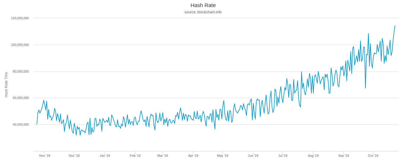 Bitcoin network hash rate (12 months)