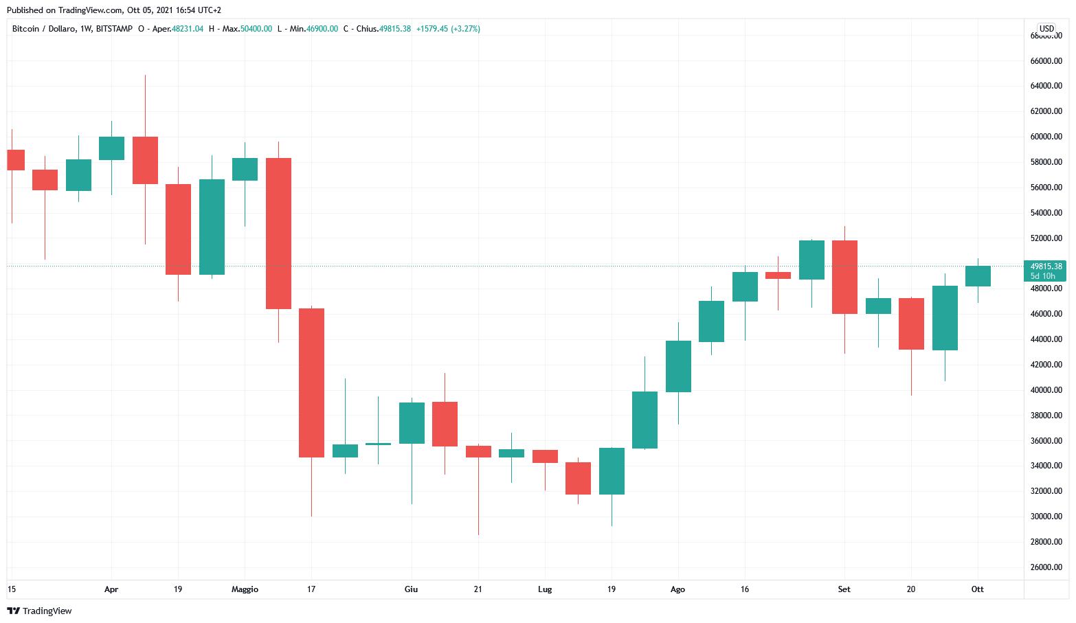 Grafico settimanale di BTC/USD (Bitstamp)
