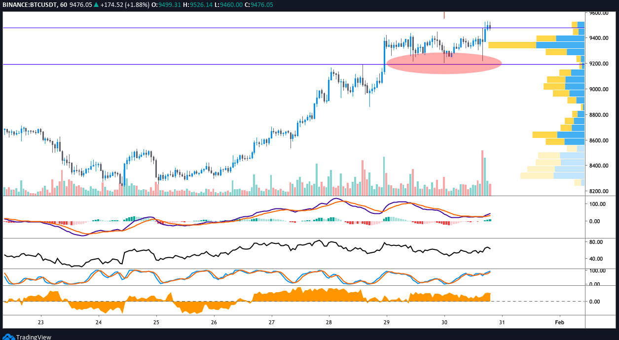 BTC USDT 1-hour chart. Source: TradingView