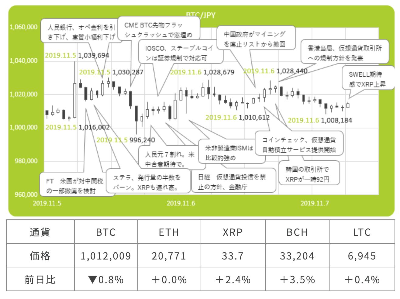 仮想通貨市場