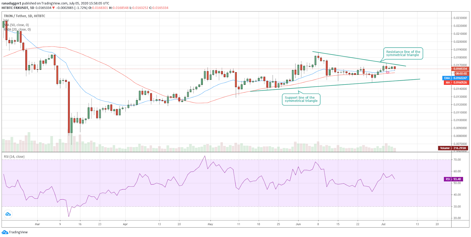 TRX/USD daily chart. Source: Tradingview​​​​​​​