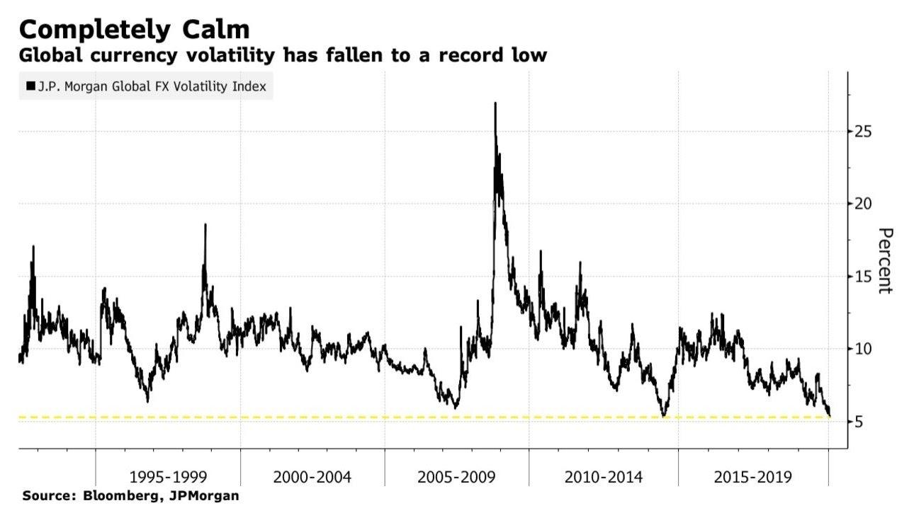 La volatilidad global de la moneda cae hasta un mínimo histórico