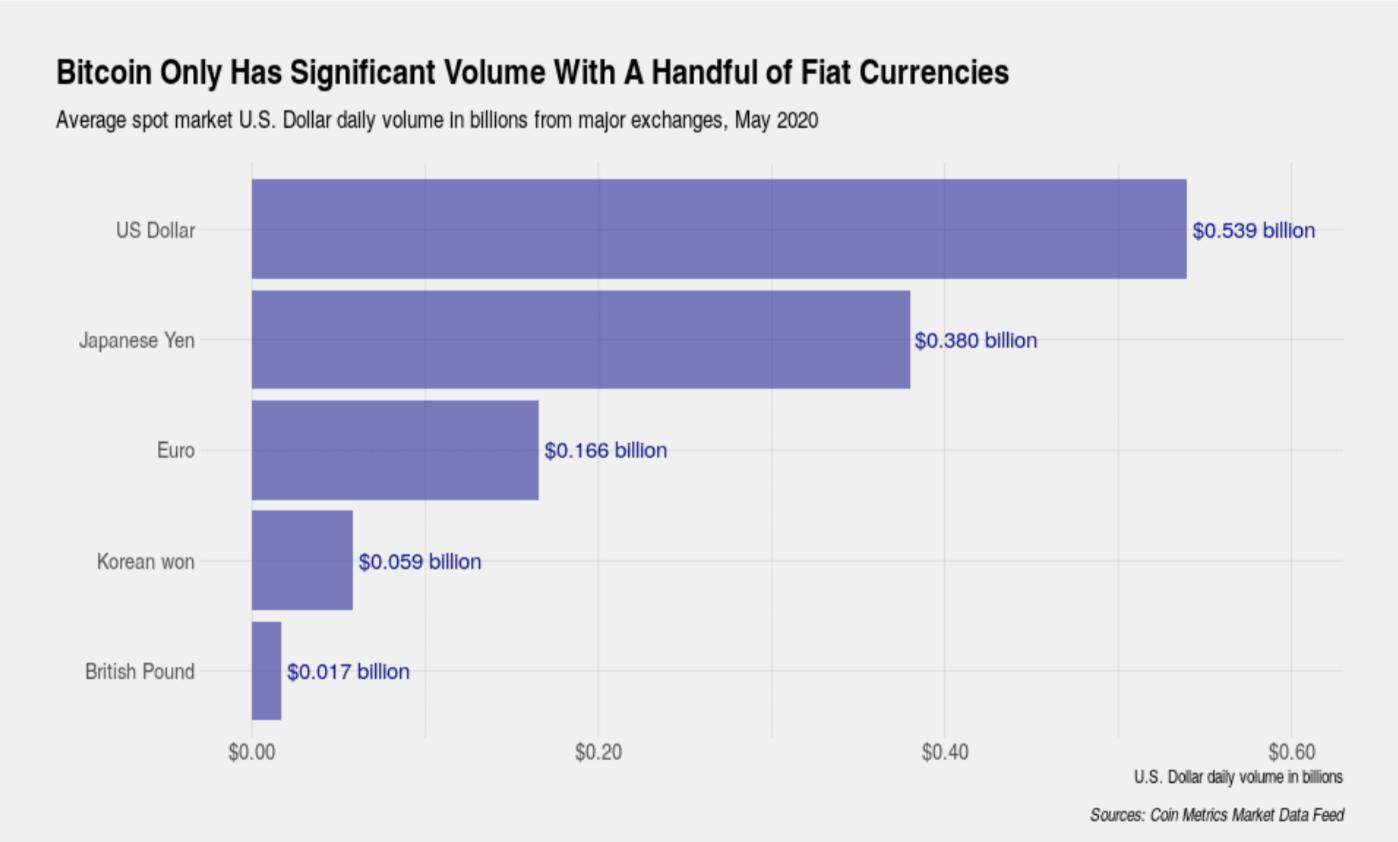 日本のビットコイン取引高が世界1位の理由 | CoinChoice