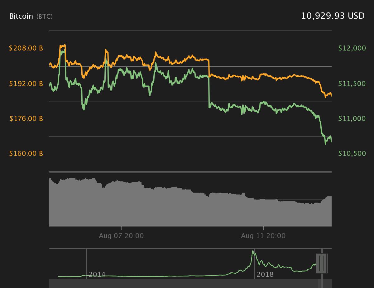 Mercado de Criptomoedas em Vermelho com queda do Bitcoin Abaixo de $ 11.000 3