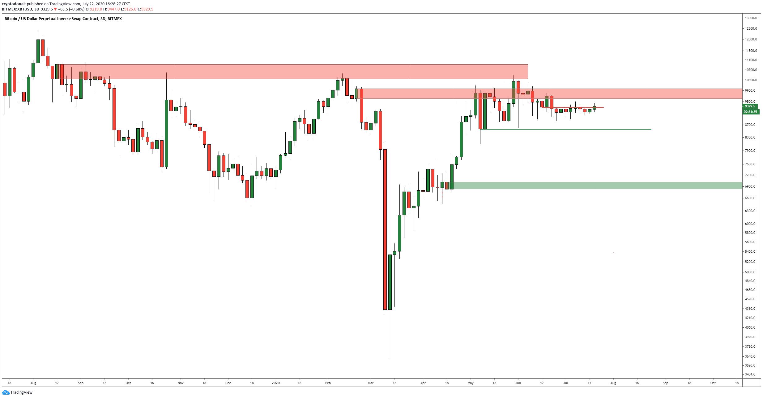 Linea rossa e Linea verde di Bitcoin