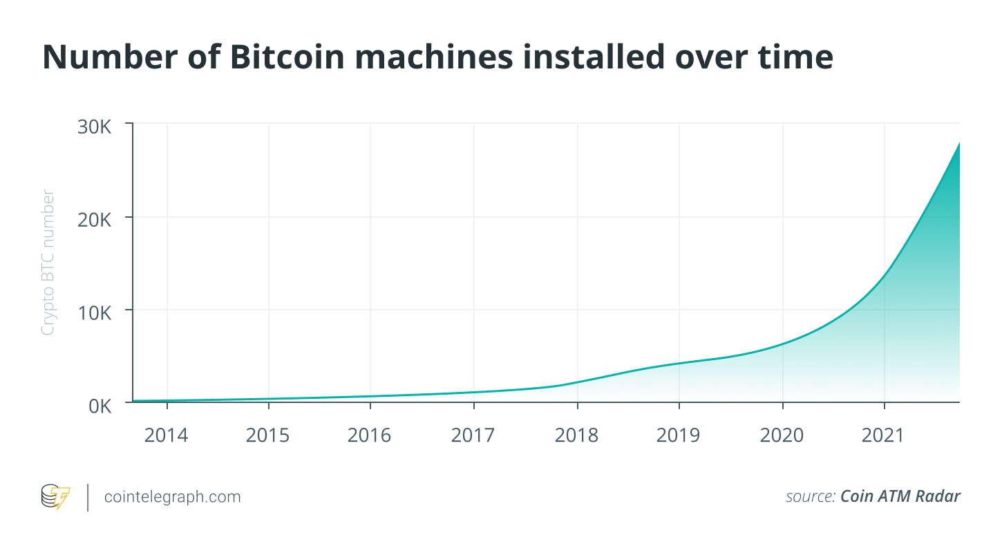 Number of Bitcoin machines installed over time