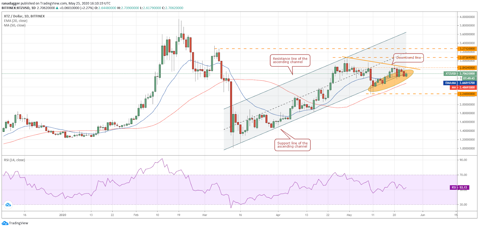 XTZ–USD daily chart. Source: Tradingview​​​​​​​