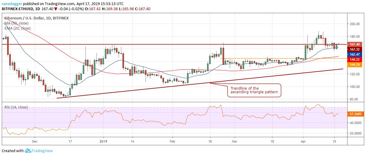 ETH/USD(イーサリアム/ドル)チャート