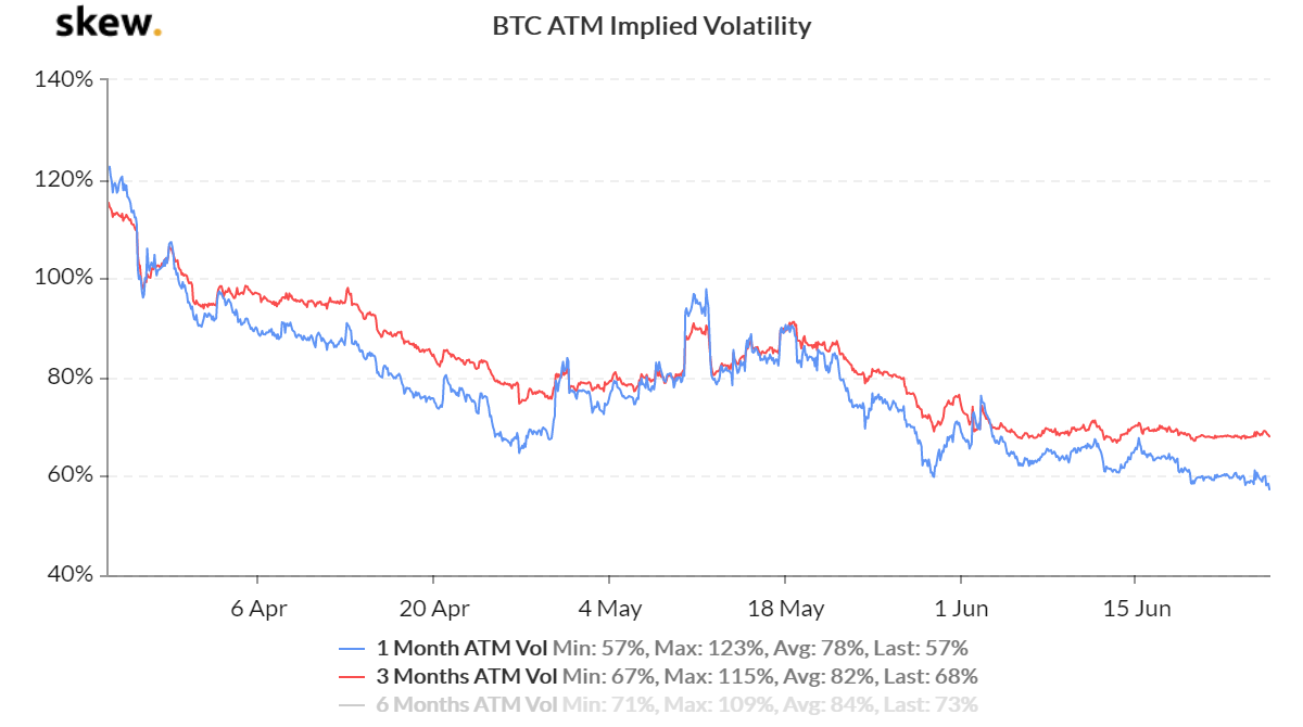 Bitcoin implied volatility