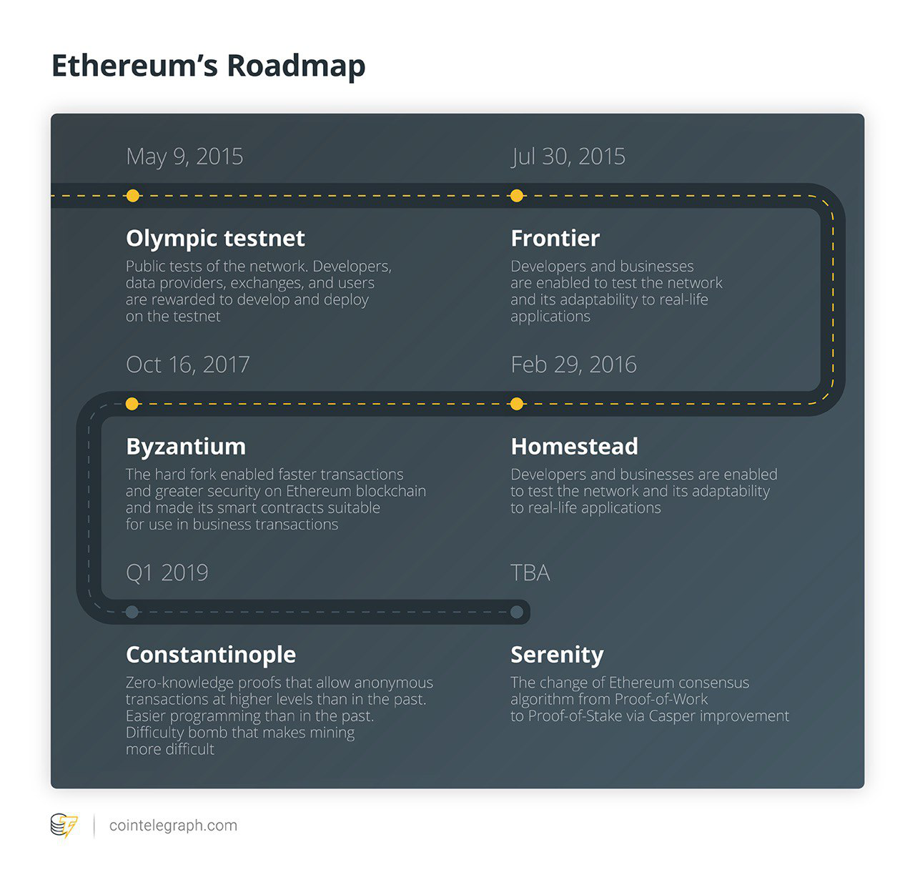 Gauging Community Expectations and Developer Readiness as Ethereum's