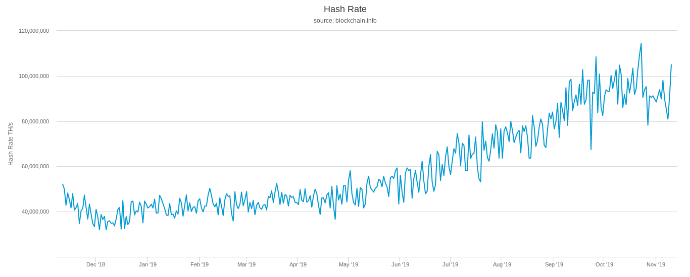 Bitcoin network hash rate one-year chart