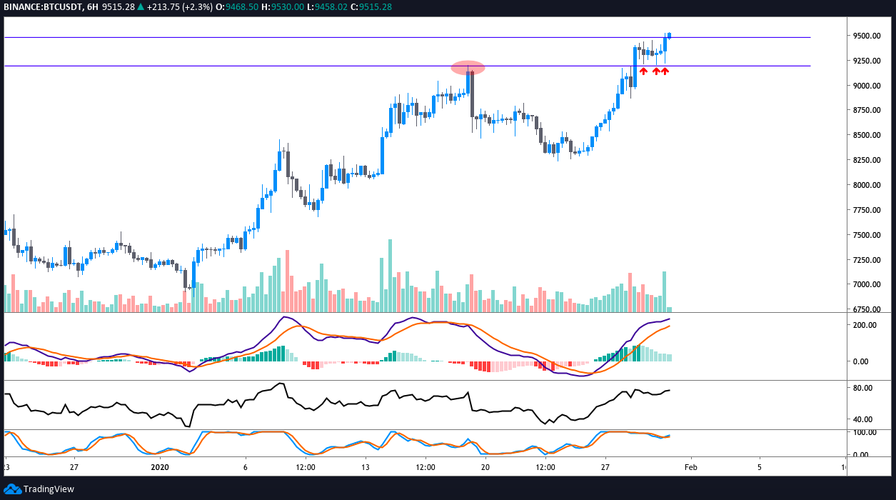 BTC USDT 6-hour chart. Source: TradingView​​​​​​​