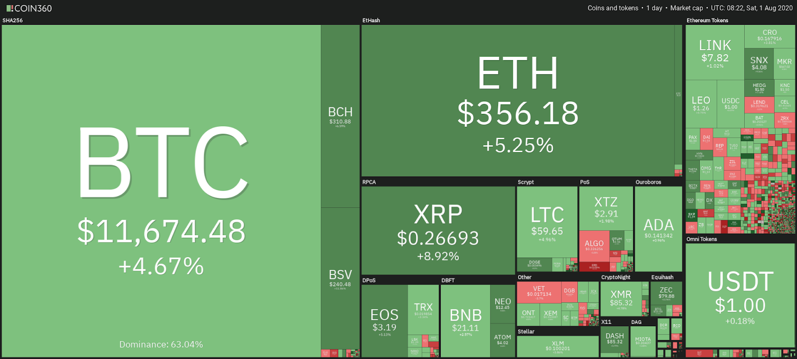 Cryptocurrency market daily snapshot