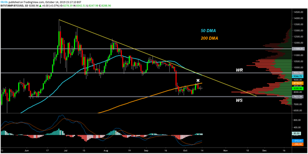 BTC USD daily chart. Source: TradingView