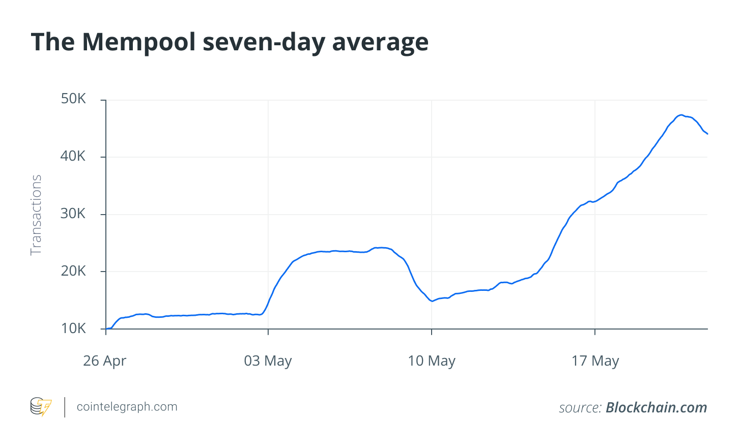 The Mempool seven-day average