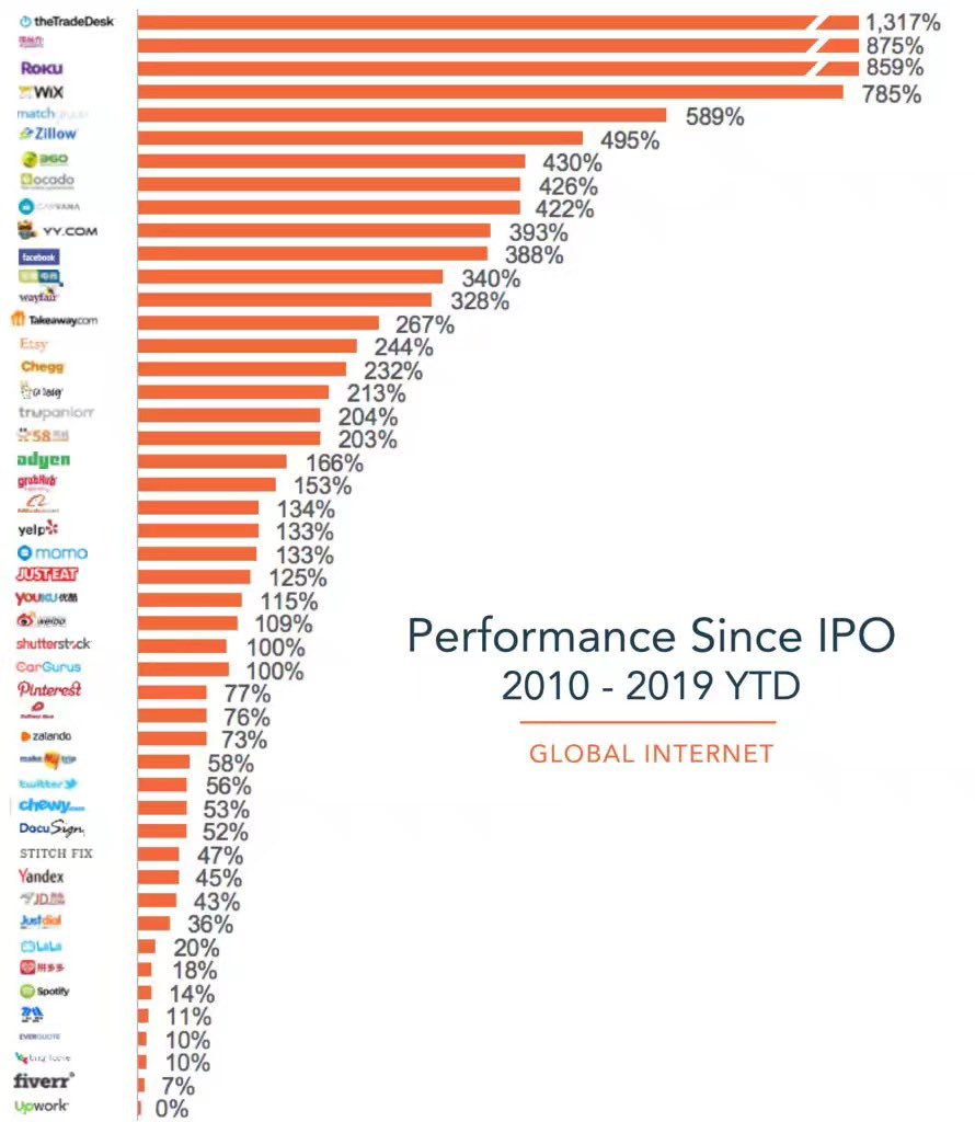 Internet firms' performance since ICO listing