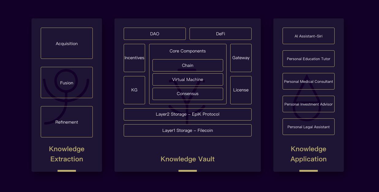 Epik Protocol tech architecture