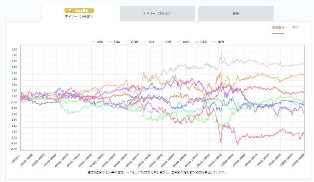 画期的なOANDA通貨強弱チャート