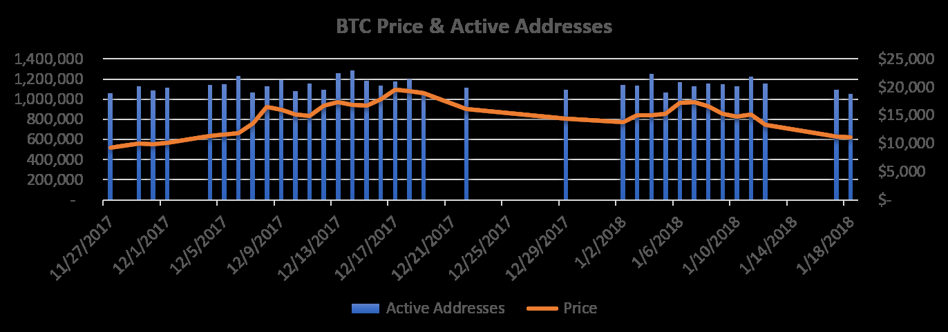 Days With 1,040,244 Bitcoin Active Addresses & Price
