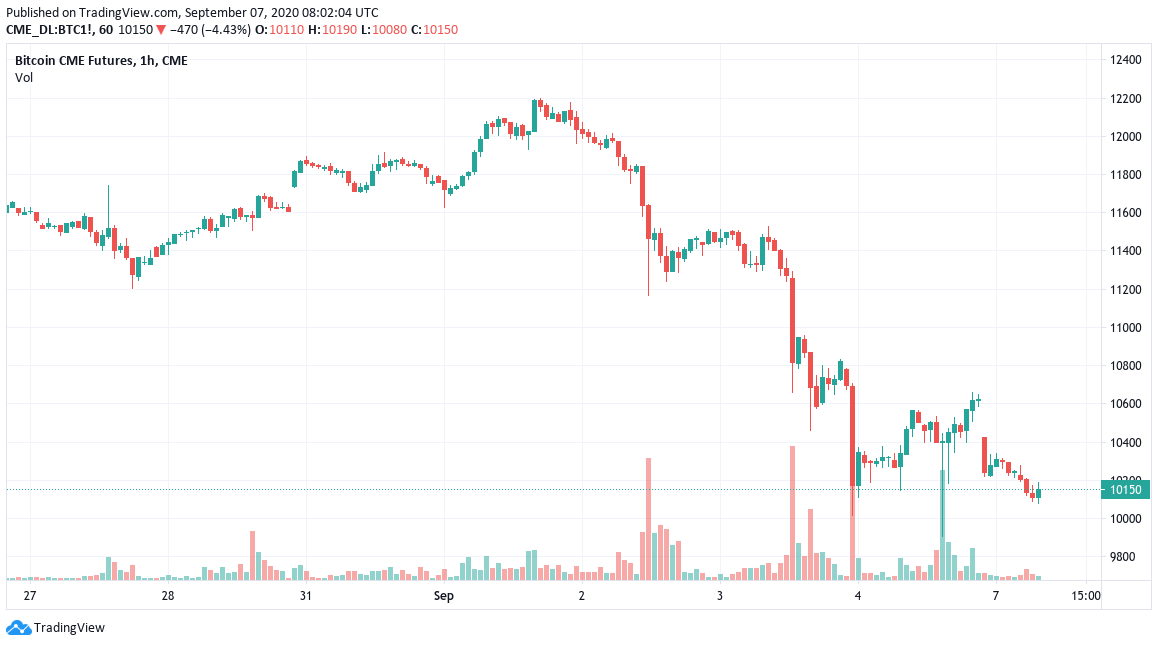 CME Bitcoin futures chart showing the latest gap
