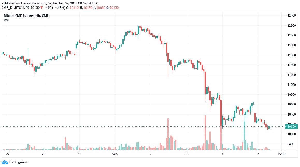 Grafik berjangka CME Bitcoin menunjukkan celah terbaru