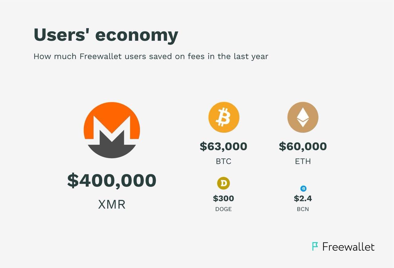 coinchat token price