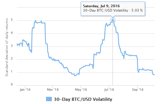 Bitcoin 30-day volatility, 2016
