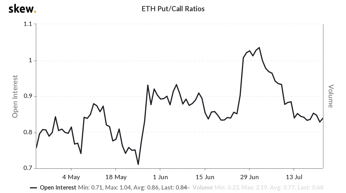 ETH options put/call ratio