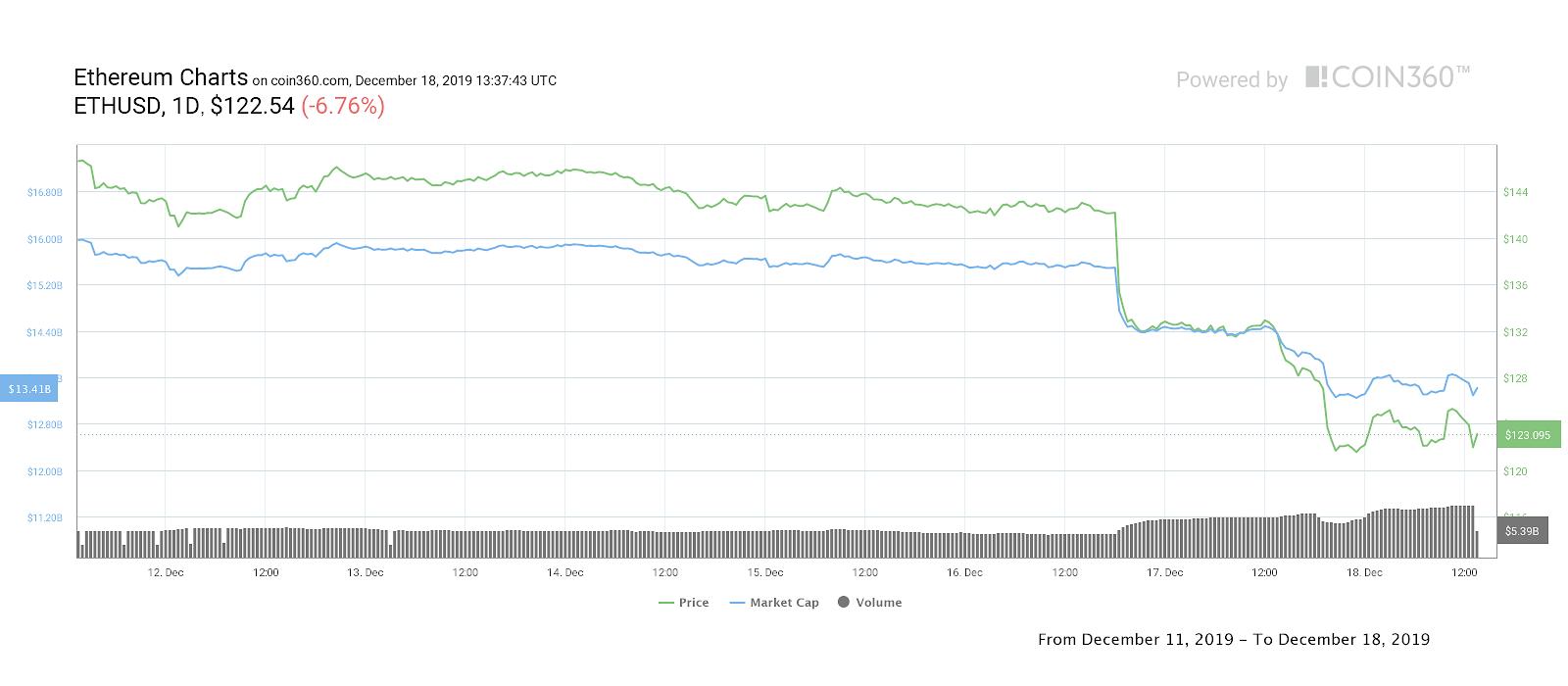 Эфир 7-дневный ценовой график.  Источник: Coin360