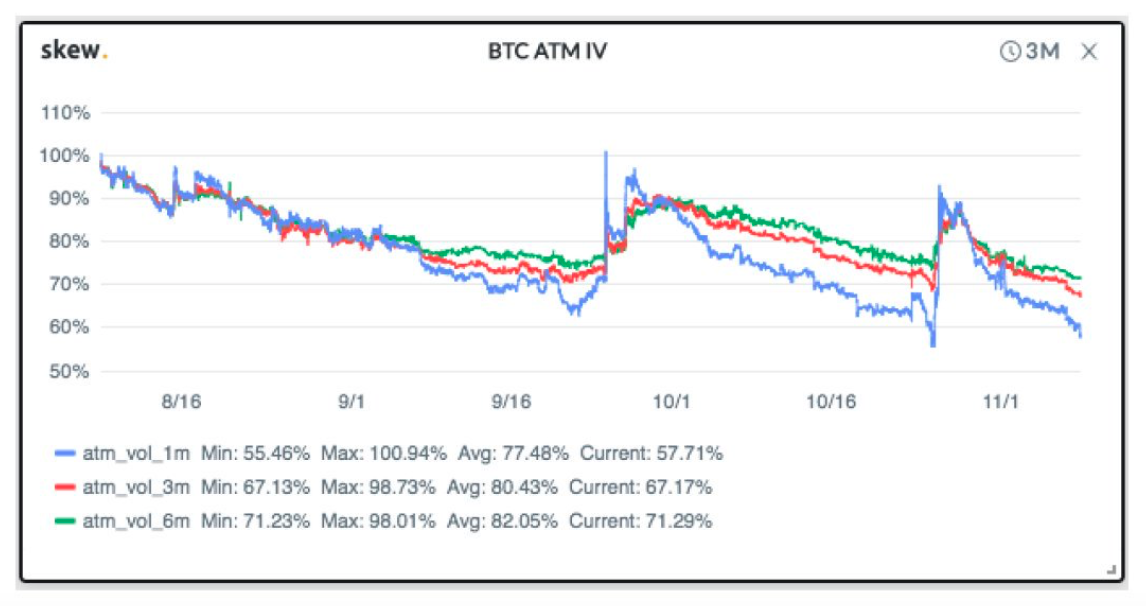 BTC ATM IV. Source: Skew.com
