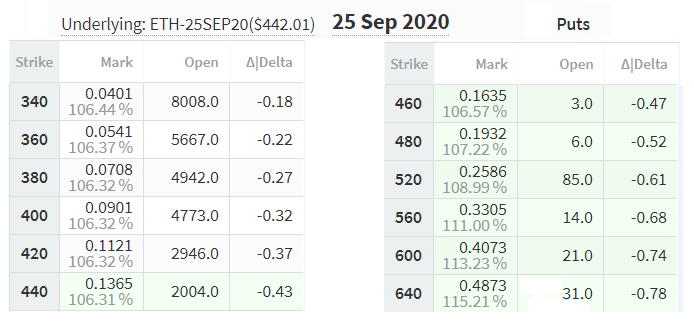 September 25 put options pricing