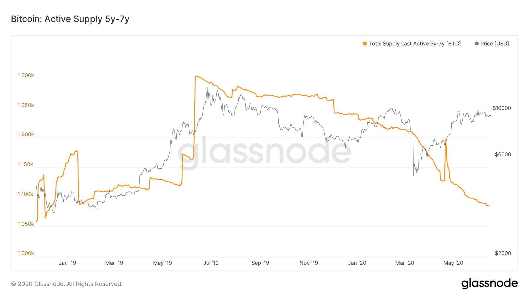 Fornitura attiva di Bitcoin