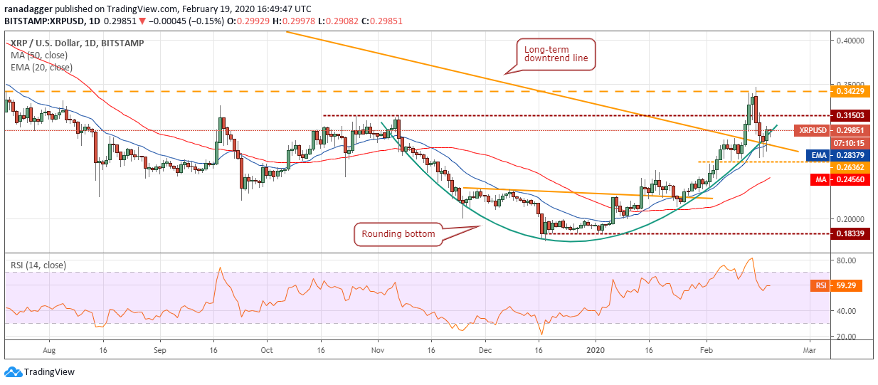 XRP/USD Tageschart. Quelle: Tradingview