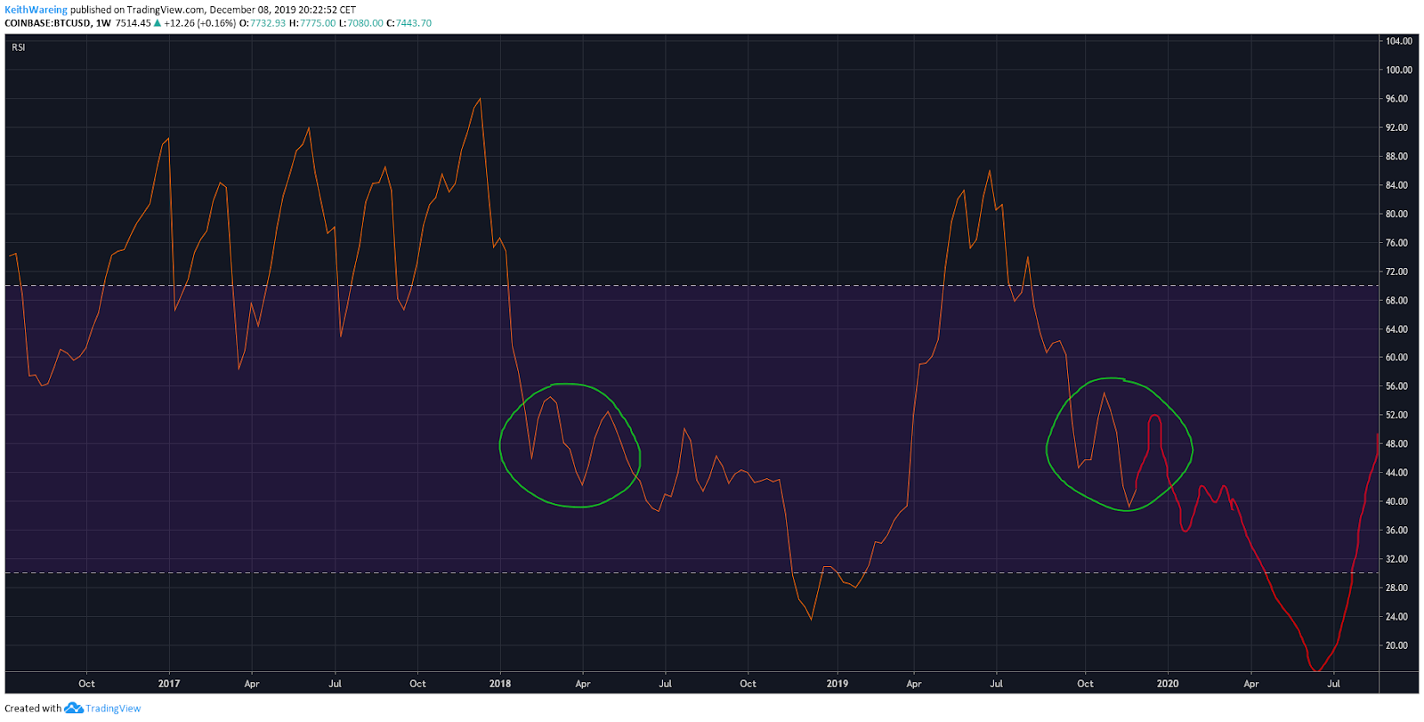 BTC USD RSI weekly chart