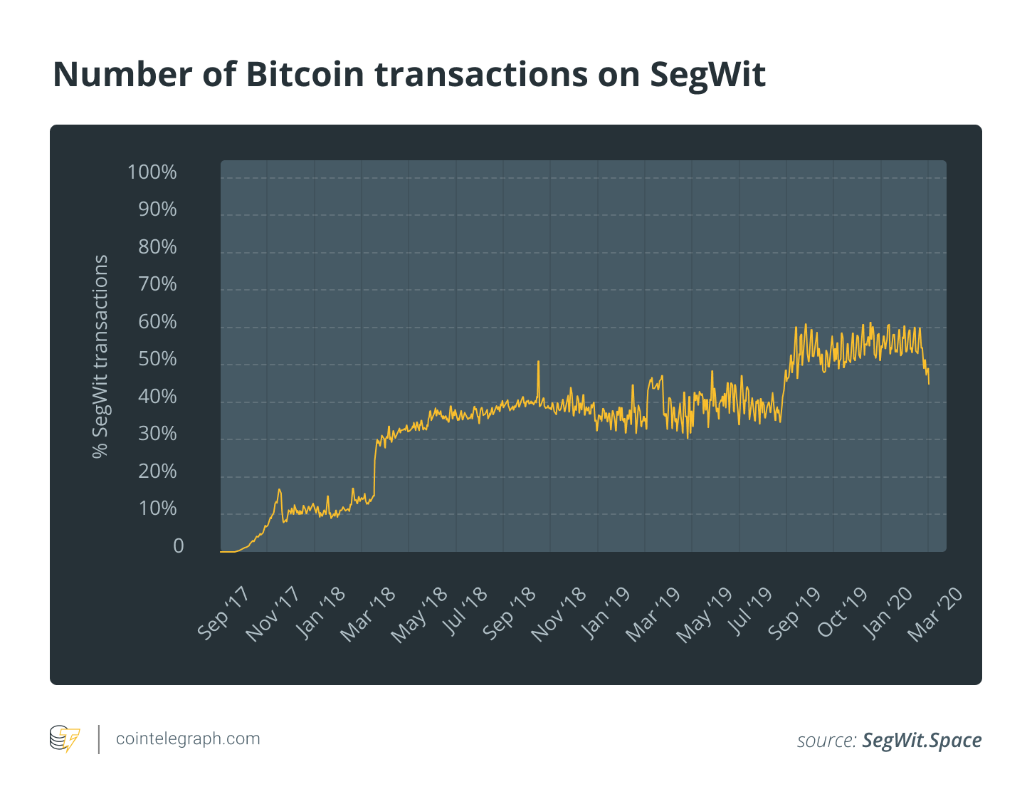 Number of Bitcoin transactions on SegWit