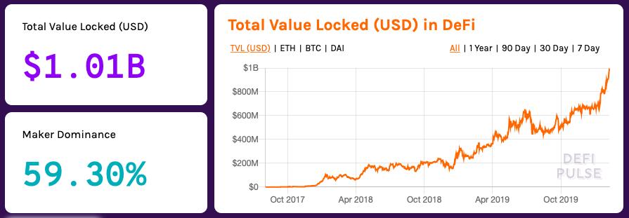 Valore bloccato nei mercati DeFi
