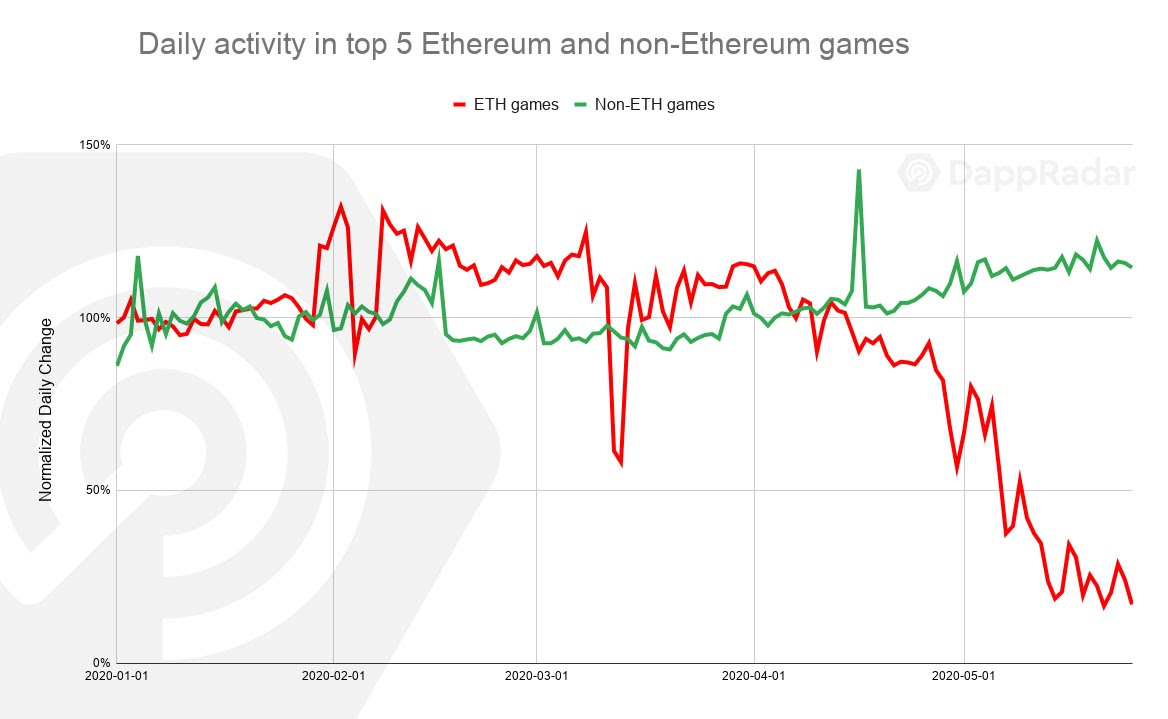 Daily activity in top 5 Ethereum and non-Ethereum games
