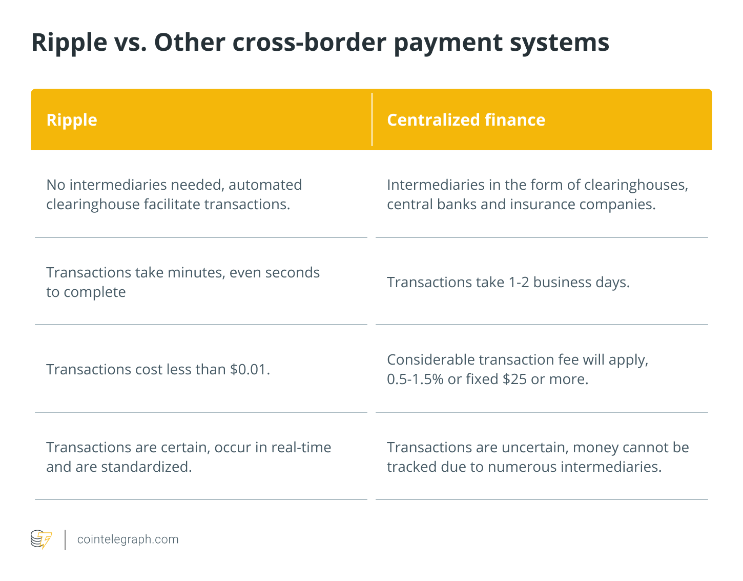 Ripple vs. Other cross-border payment systems