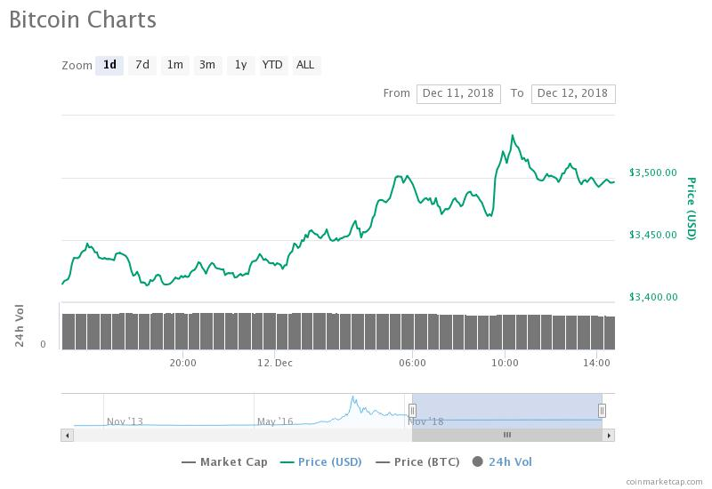 Gráfico de precios diarios de Bitcoin. Fuente: CoinMarketCap