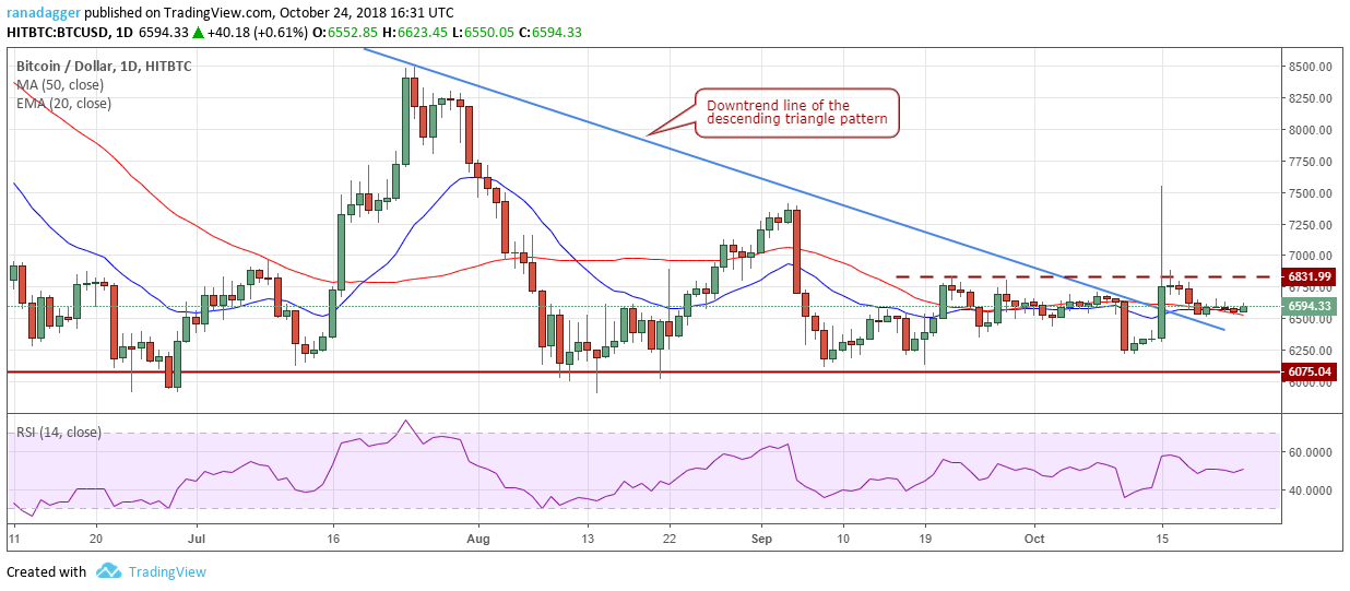Bitcoin, Ethereum, Ripple, Bitcoin Cash, EOS, Stellar, Litecoin, Cardano, Monero, TRON: Price Analysis, October 24